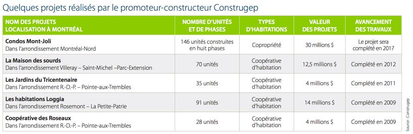 projets-construgep